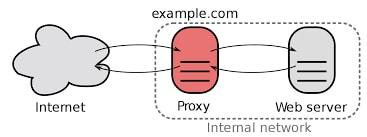 como-configurar-proxy