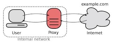 proxy-da-vivo-para-http-injector