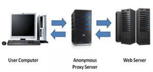 Anonimato garantido pelo servidor proxy brasil
