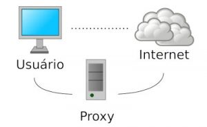 Servidor Proxy - Proxy IP